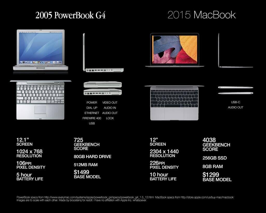 "macbook 12"" powerbook g4 12"" comparison"