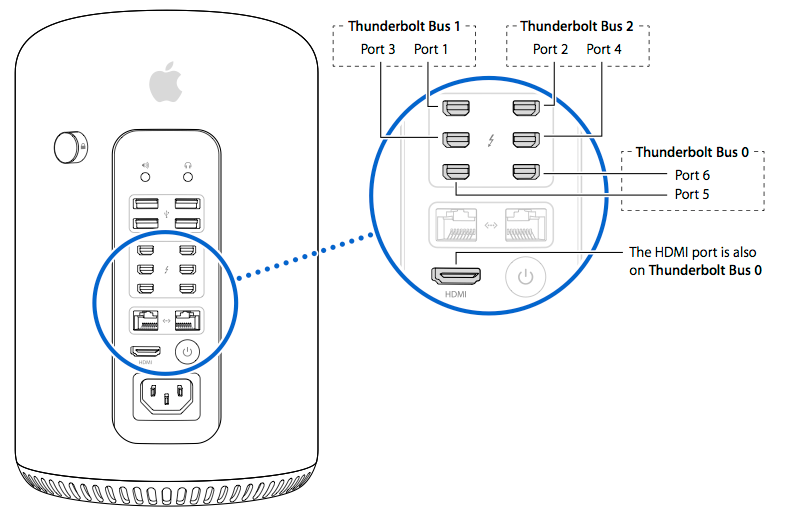 Thunderbolt Busses and Connectors (C) Link